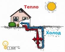 Комплектация и виды тепловых насосов