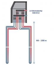 Стоимость ремонта тепловых Насосов