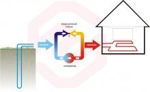 Тепловые насосы: Преимущества теплового насоса
