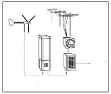 Альтернативное энергопитание дома