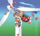 Ветроустановки и вспомогательное оборудование