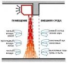 Монтаж и ремонт тепловой завесы
