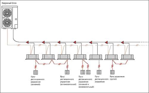 Мультисплит системы