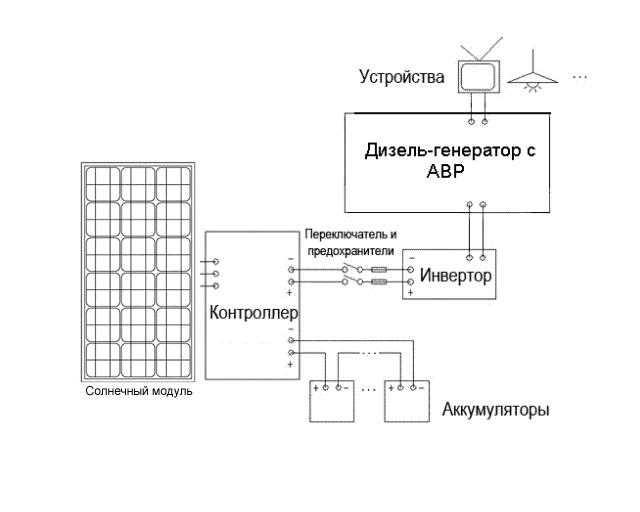 дизель-(бензо-)генератор.