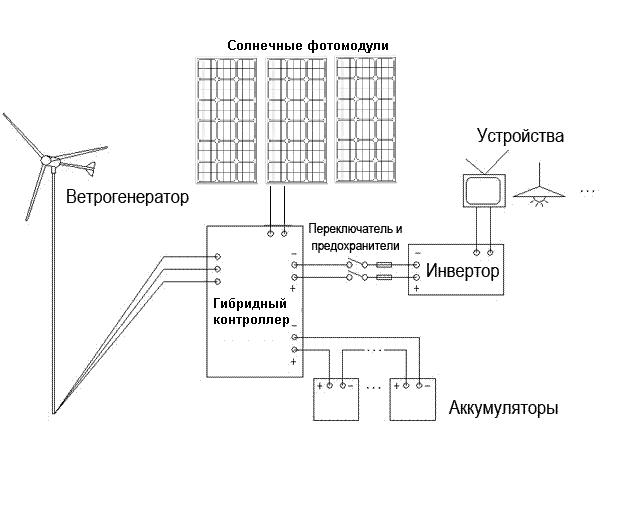 ветрогенератора к системе