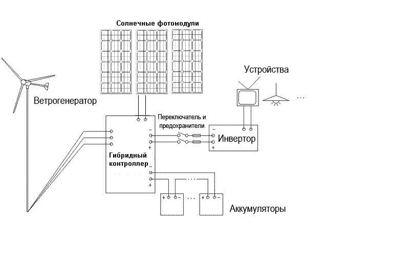 Аккумулятор ветрогенератор